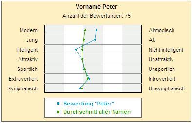 User-Bewertung des Namens Peter
