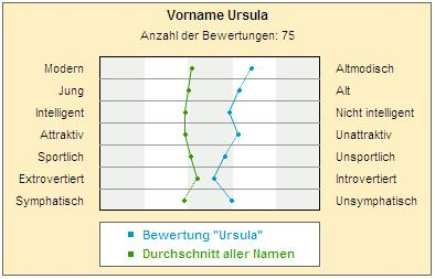 User-Bewertung des Namens Ursula