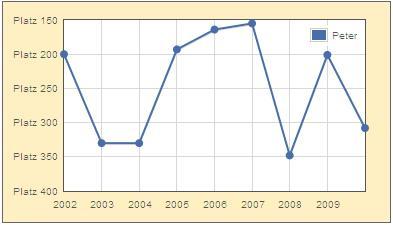 Verlauf der Beliebtheit des Namens Peter von 2002 bis 2009