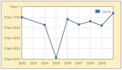 Verlauf der Beliebtheit des Namens Ursula von 2002 bis 2009
