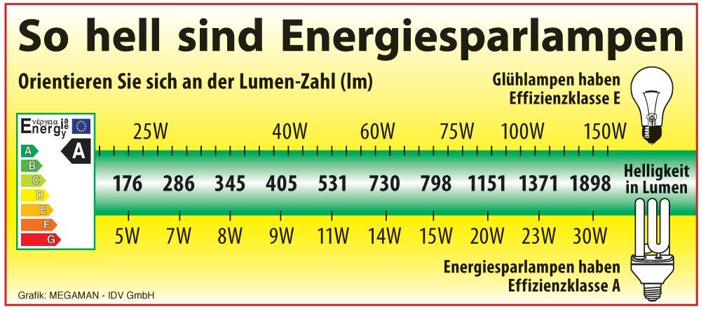 Bei energiesparlampen kommt es auf lumen an budoten blog - Vergleich led gluhbirne tabelle ...